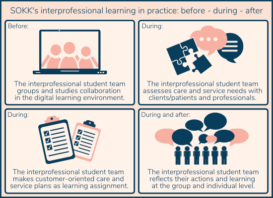 Heading: SOKK's interprofessional learning in practice: before – during – after. Picture is divided in four frames. Text in frame 1: before: the interprofessional student team groups and studies collaboration in the digital learning environment. Picture of a laptop and three persons on the screen. Text in frame 2: during: the interprofessional student team assesses care and service needs with clients/patients and professionals. Picture of speech bubbles and a puzzle. Text in frame 3: during: the interprofessional student team makes customer-oriented care and service plans as learning assignment. Picture of two documents. Text in frame 4: during and after: the interprofessional student team reflects their actions and learning at the group and individual level. Picture of a group of people speaking.